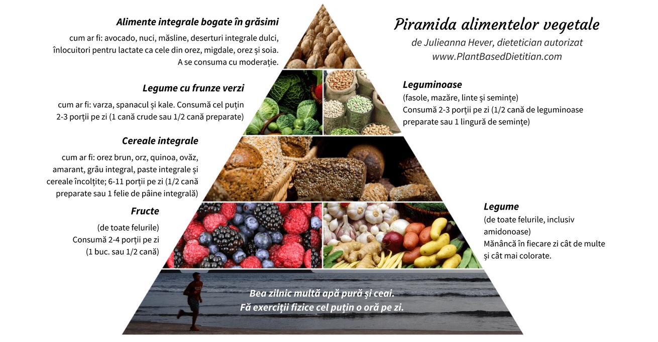 Piramida alimentelor vegetale
