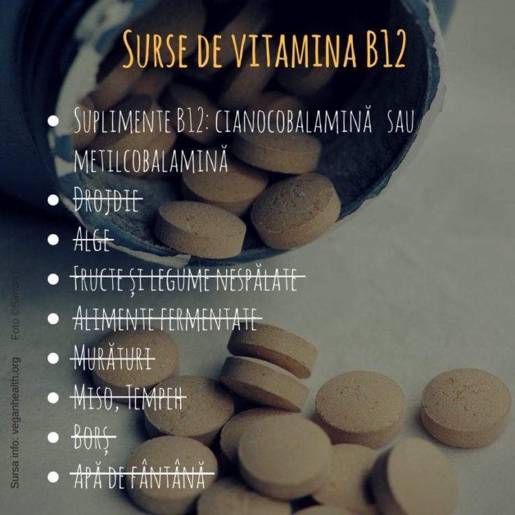 Vitamina B12. Surse reale și mituri